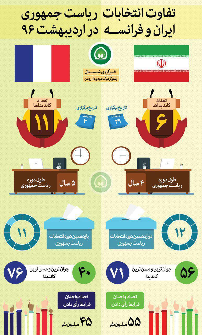 تفاوت انتخابات ریاست جمهوری ایران فرانسه در اردیبهشت ۹۶