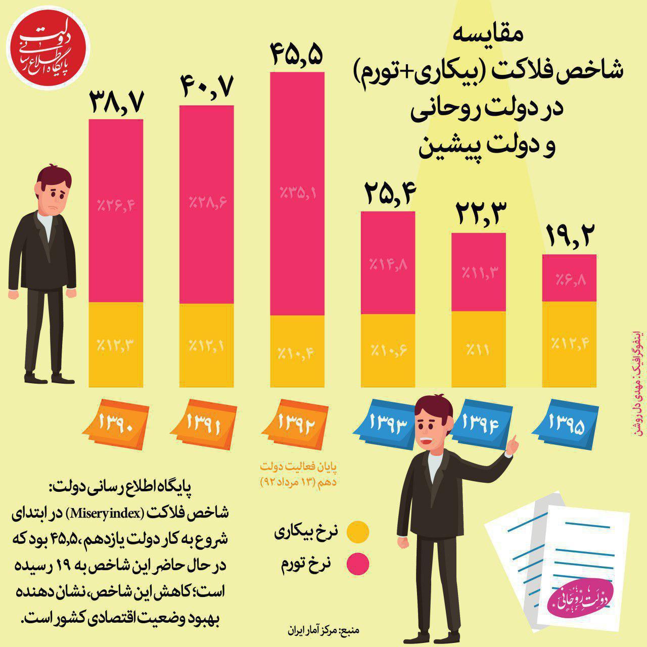 مقایسه شاخص فلاکت در دولت روحانی و دولت پیشین