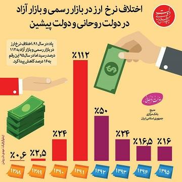اختلاف نرخ ارز در بازار رسمی و بازار آزاد در دولت روحانی و دولت پیشین