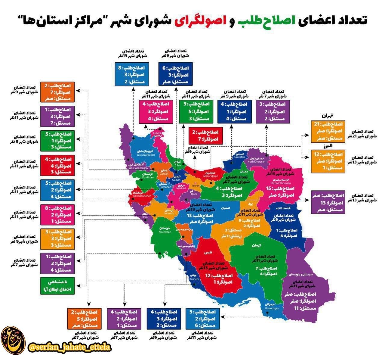 گرایش سیاسی اعضای شوراهای شهر در مراکز استانها