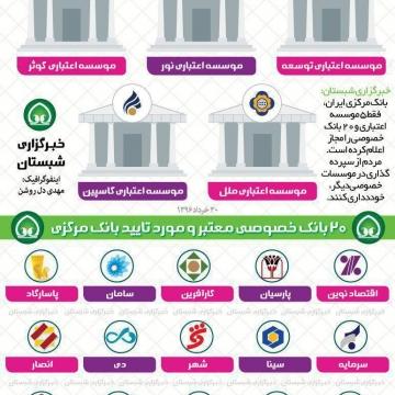 بانک ها و موسسات خصوصی مورد تایید بانک مرکزی