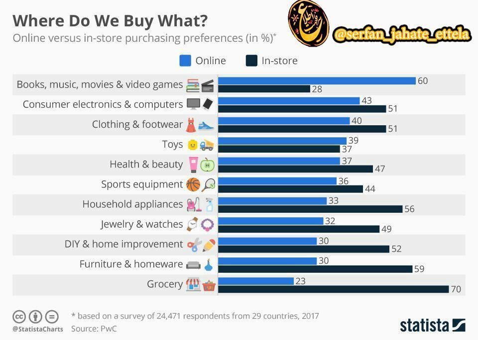 مصرفکنندگان بیشتر چه کالاهایی را به صورت آنلاین و چه کالاهایی را در فروشگاه میخرند؟