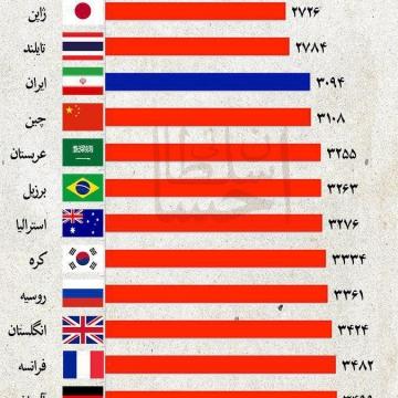 مصرف سرانه مواد غذایی در ایران و برخی کشورهای جهان