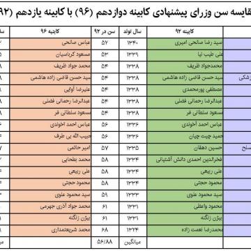 مقایسه سن وزرای پیشنهادی کابینه دوازدهم با کابینه یازدهم