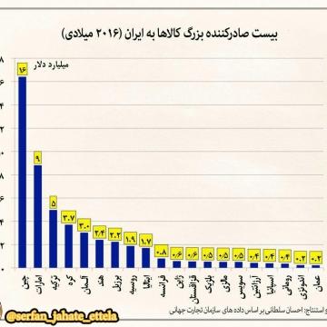 بیست صادرکننده بزرگ کالاها به ایران در ۲۰۱۶ میلادی (۱۳۹۵ شمسی). بازار ایران در دست چین و ترکیه