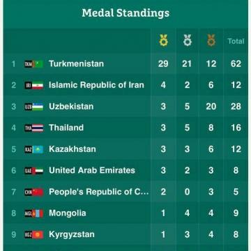 جدول توزيع مدال تا پايان روز سوم بازي هاي داخل سالن و هنرهاي رزمي آسيا ۲۰۱۷-عشق آباد
