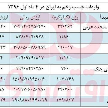 واردات چسب زخم به بازار ایران