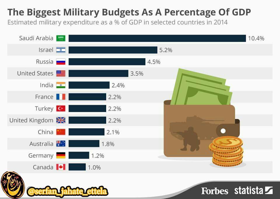 نسبت مخارج نظامی به درآمد کشورها