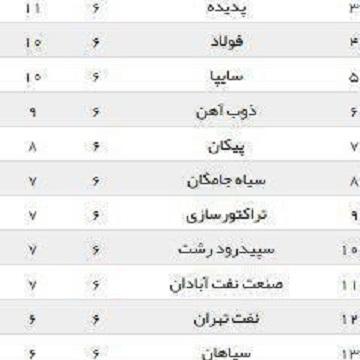 جدول لیگ برتر فوتبال ایران در پایان هفته ششم
