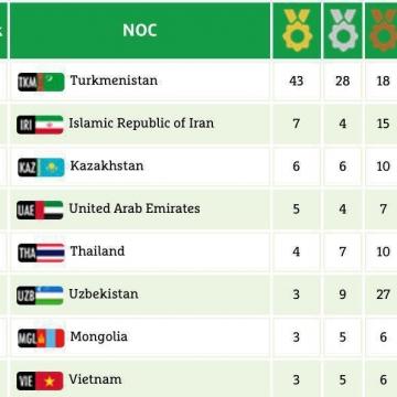 ایران با ۲۶ مدال رنگارنگ در مکان دوم جدول