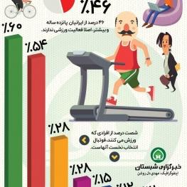چند درصد ایرانی ها، اصلا اهل ورزش کردن نیستند؟!