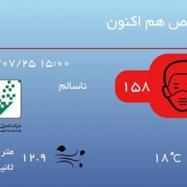 کیفیت هوای تهران با شاخص ۱۵۸ در شرایط ناسالم برای عموم افراد جامعه قرار دارد