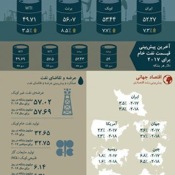 """""""نفت، نگاهی به وضعیت بازار جهانی مهر ماه ۱۳۹۶"""""""