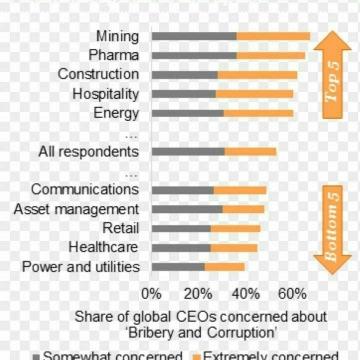 کدام صنایع در جهان بیشتر مستعد فساد اند؟