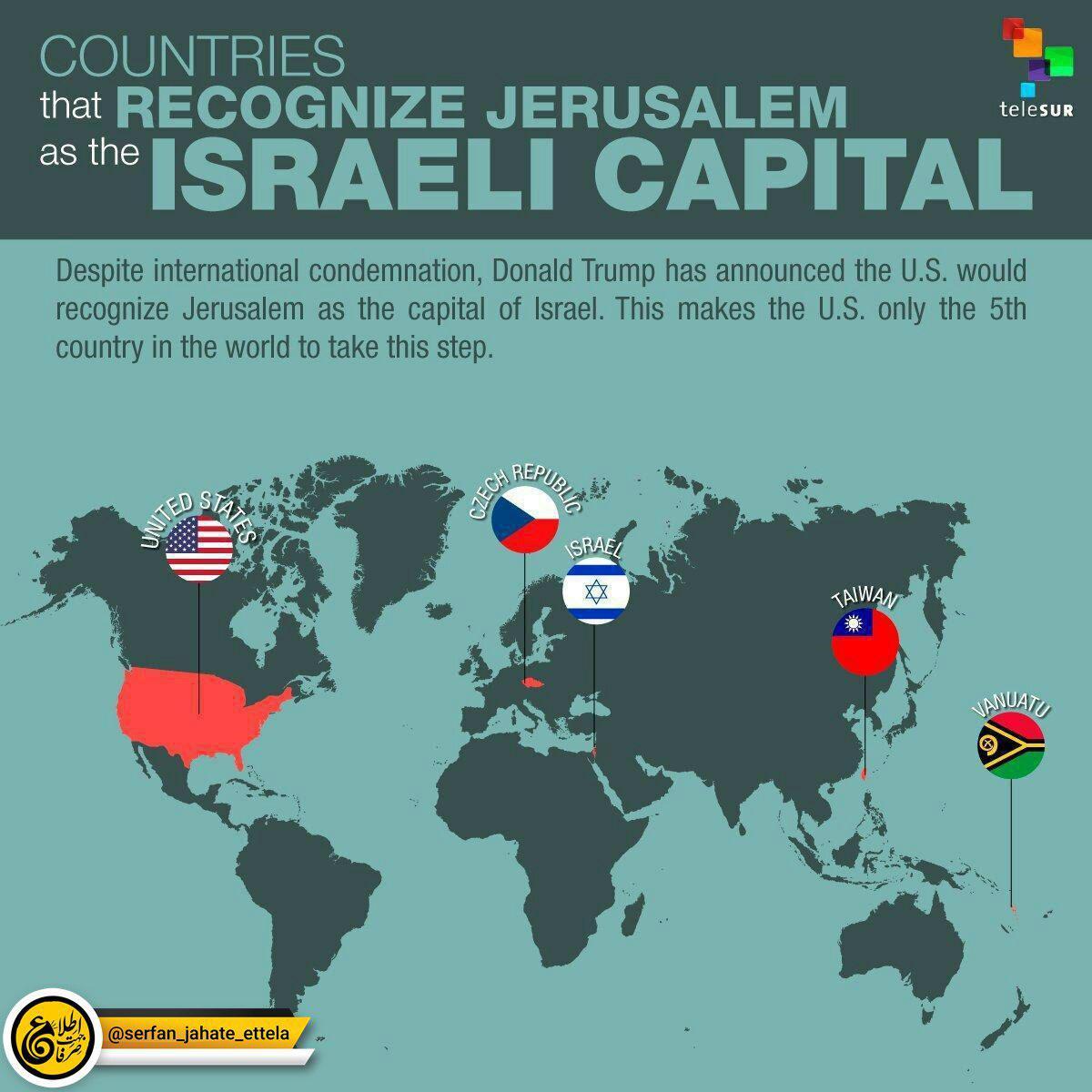 کشورهایی که بیتالمقدس را به عنوان پایتخت اسراییل به رسمیت شناخته است: