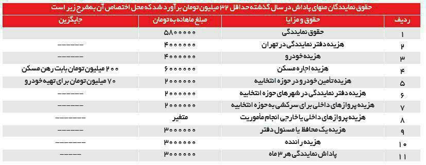 درآمد نمایندگان از مجلس