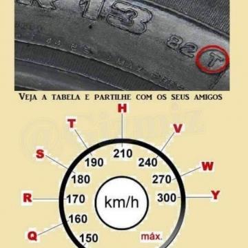 چطور بفهمیم سرعت مجاز با لاستیک چقدره…