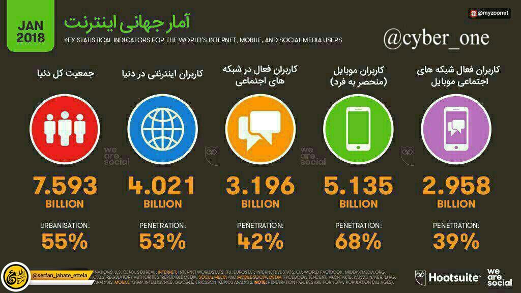 طبق آمار ۵۳% جمعیت کره زمین، یعنی ۴ میلیارد نفر کاربر اینترنت هستند