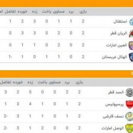 جدول گروه سوم و چهارم مسابقات لیگ قهرمانان آسیا بعد از پایان هفته دوم