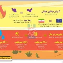 شدت مصرف انرژی در ایران سه برابر میانگین جهانی است.