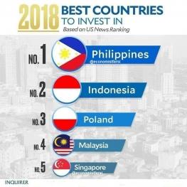 بهترین کشور برای سرمایه گذاری در سال ۲۰۱۸