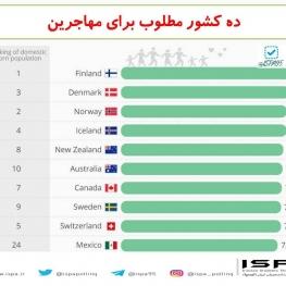 ده کشور مطلوب برای مهاجرین