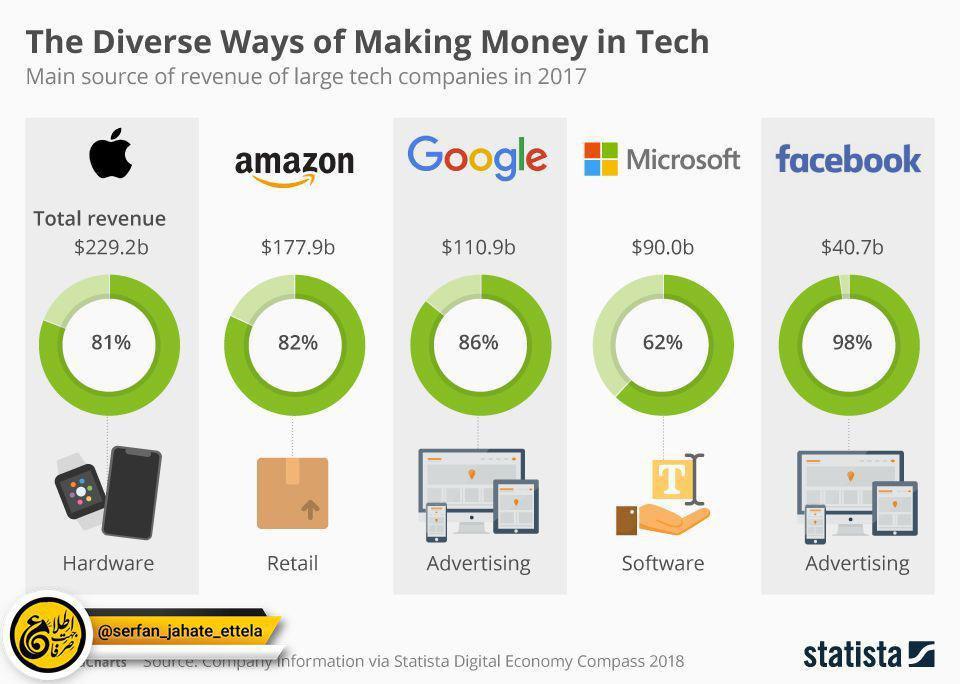 منبع اصلی درآمدهای کمپانیهای بزرگ فناوری چیست؟ (آمار سال ۲۰۱۷)