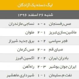 نتایج دیدارهای امروز هفته بیست و هشتم لیگ آزادگان