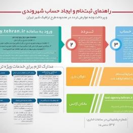 راهنمای ثبت نام متقاضیان طرح ترافیک ۹۷