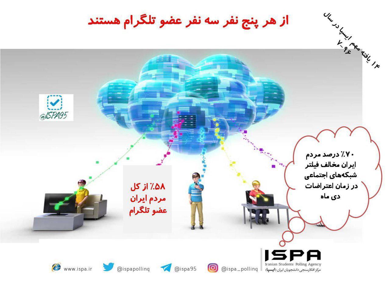 ۷۰%مردم ایران مخالف فیلتر شبکه های اجتماعی در زمان اعتراضات دی ماه بودند.