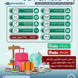خانوادههای ايرانی چقدر برای سفر داخلي هزينه می كنند؟