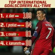 کریستیانو رونالدو در جدول برترین گلزنان ملی ۸۱ گله شد