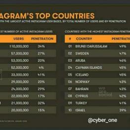 ایران با ۲۴ میلیون کاربر فعال در اینستاگرام، در لیست کشورهای برتر