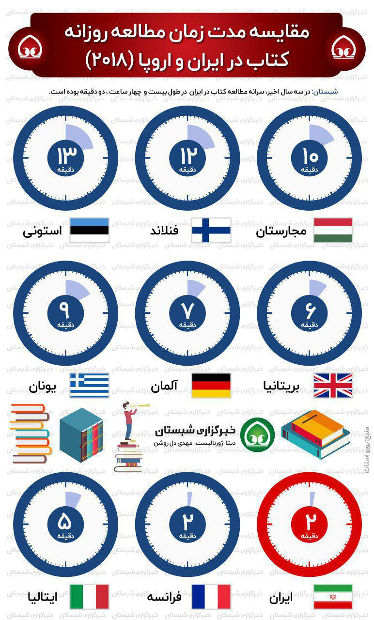 مقایسه مدت زمان مطالعه روزانه کتاب در ایران و اروپا