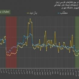 فعالیت کانالهای فارسی در پنج ماه گذشته