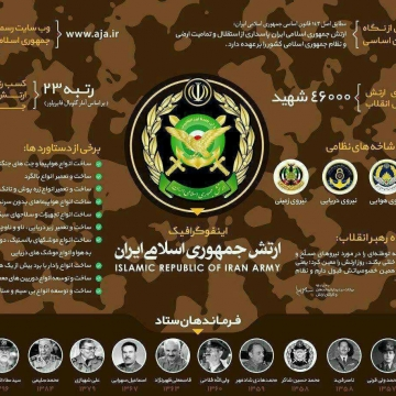 اطلاعات ارتش جمهوری اسلامی ایران