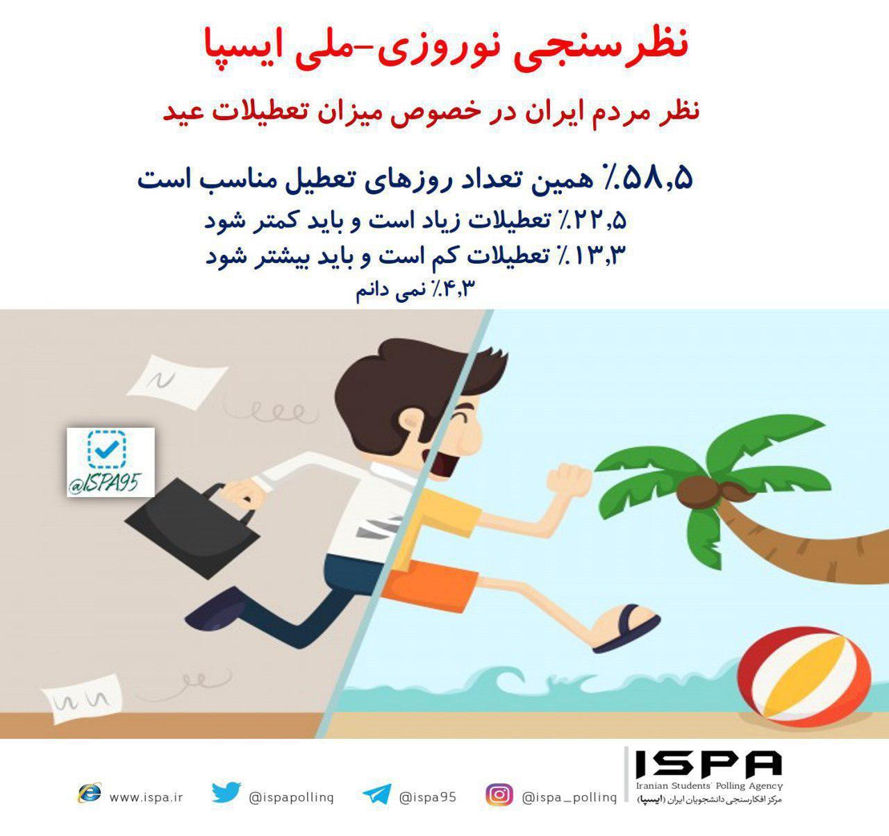 ۵۸.۵% مردم ایران با همین تعداد روزهای تعطیلات نوروز موافق هستند.