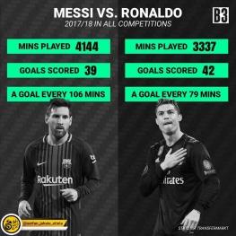 مقایسه عملکرد رونالدو با مسی در فصل ۲۰۱۷/۲۰۱۸