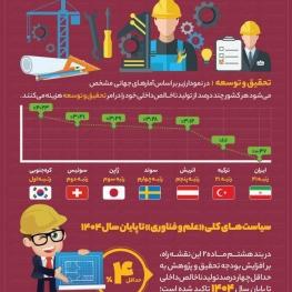 اقتصادهای موفق دنیا برای تولید ملی چه کردند؟
