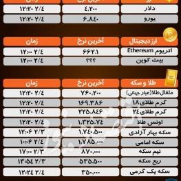 آخرین قیمتها در بازارهای مختلف؛ امروز سهشنبه ۴ اردیبهشت