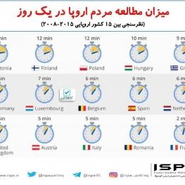 میزان مطالعه مردم اروپا در یک روز