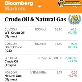 آخرین وضعیت قیمت های جهانی نفت و گاز
