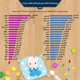 نامهای محبوب تهرانیها