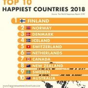 شادترین کشور های جهان در سال ۲۰۱۸ را بشناسید!