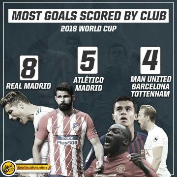 عملکرد گلزنی بازیکنان باشگاههای اروپایی در جام جهانی