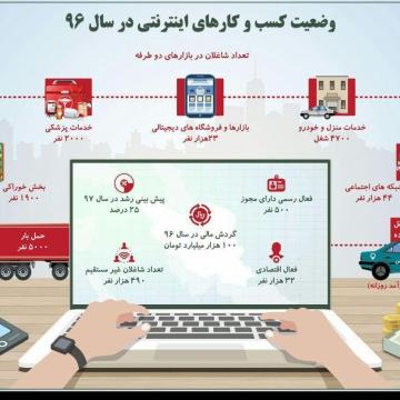آمارهای دولت از وضعیت کسب و کارهای اینترنتی در سال ۹۶