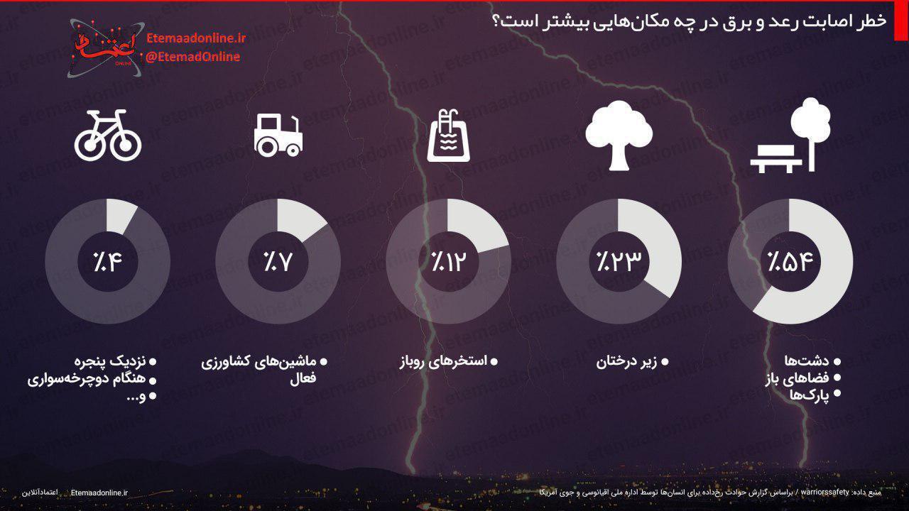 اینفوگرافیک: خطر اصابت رعد و برق در چه مکانهایی بیشتر است؟