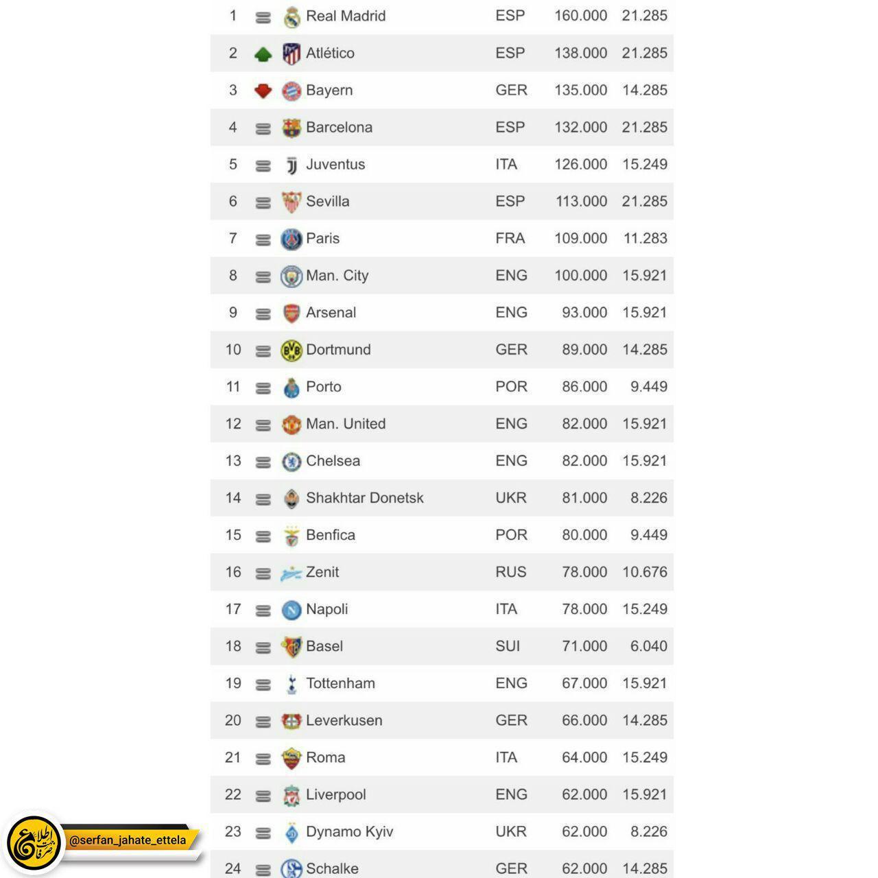 جدیدترین رنکینگ باشگاه های برتر اروپا از نگاه یوفا