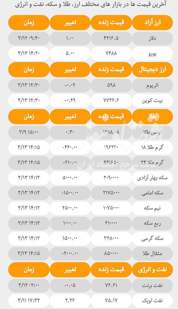 آخرین قیمتها در بازارهای مختلف؛ امروز یکشنبه ۱۳ خرداد