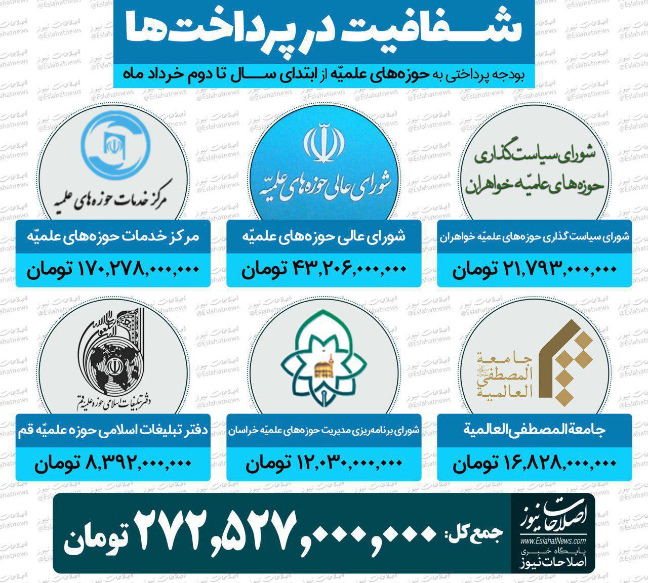 شفافیت درپرداختها:بودجه پرداختی به حوزه های علمیه از ابتدای سال تا دوم خرداد ماه
